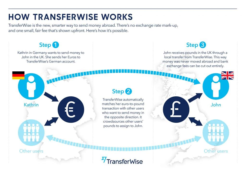 transférer de l'argent à l'international sans frais